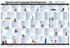 SPEECH AND LANGUAGE DEVELOPMENT CHART