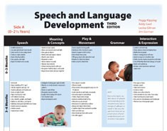 Speech and language development chart 25 mini posters