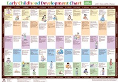 EARLY CHILDHOOD DEVELOPMENT CHART